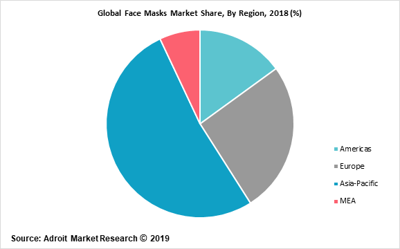 Global Face Masks Market Share, By Region, 2018 (%)
