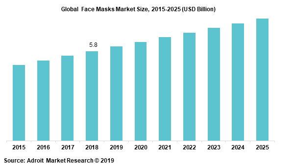 Global Face Masks Market Size, 2015-2025 (USD Billion)