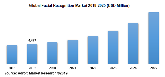 Global Facial Recognition Market 2018-2025 (USD Million)