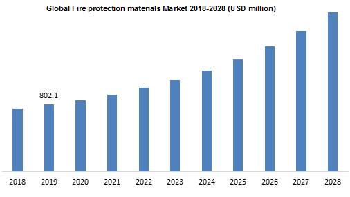 Global Fire protection materials Market 2018-2028