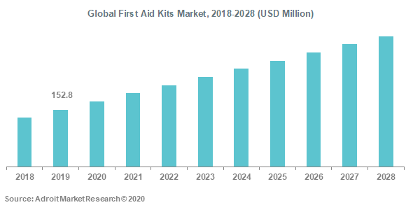 Global First Aid Kits Market 2018-2028