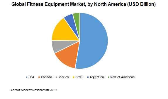 Global Fitness Equipment Market, by North America (USD Billion)
