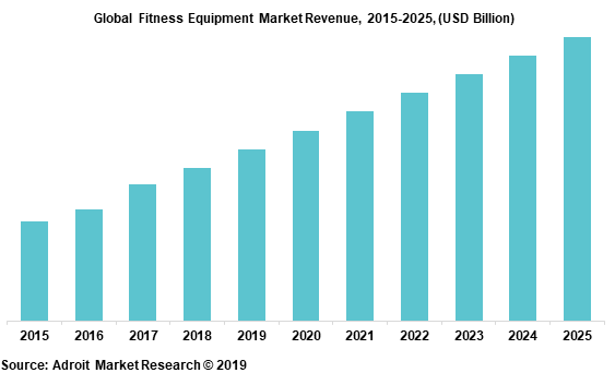 Global Fitness Equipment Market Revenue, 2015-2025, (USD Billion)