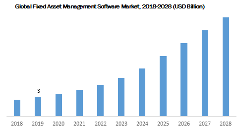 Global Fixed Asset Management Software Market 2018-2028