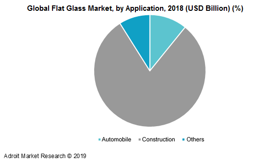 Global Flat Glass Market, by Application, 2018 (USD Billion) (%)