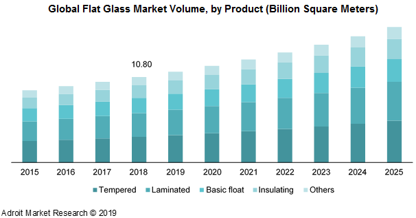 Global Flat Glass Market Volume, by Product (Billion Square Meters)