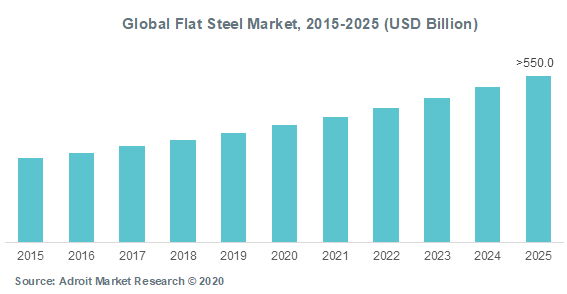 Global Flat Steel Market 2015-2025 (USD Billion)