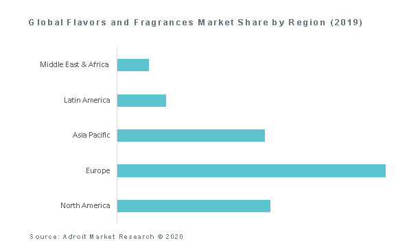 Global Flavors and Fragrances Market Share by Region (2019)