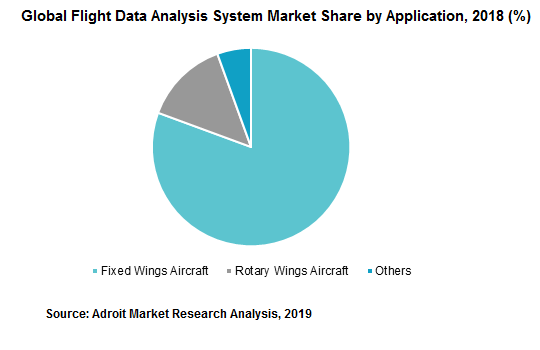 Global Flight Data Analysis System Market Share by Application, 2018 (%)