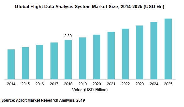Global Flight Data Analysis System Market Size, 2014-2025 (USD Bn)