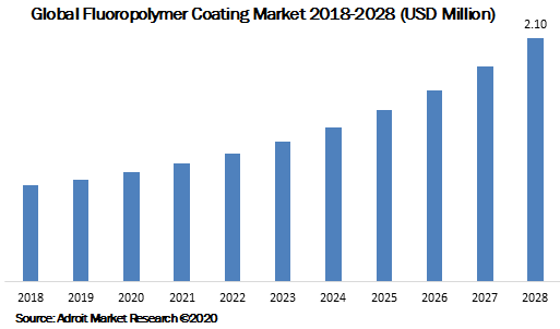 Global Fluoropolymer Coating Market 2018-2028