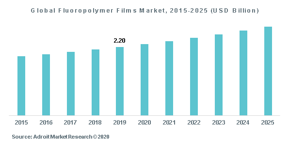 Global Fluoropolymer Films Market, 2015-2025 (USD Billion)