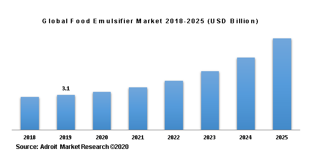 Global Food Emulsifier Market 2018-2025 (USD Billion)