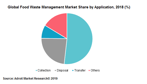 Global Food Waste Management Market Share by application, 2018 (%)