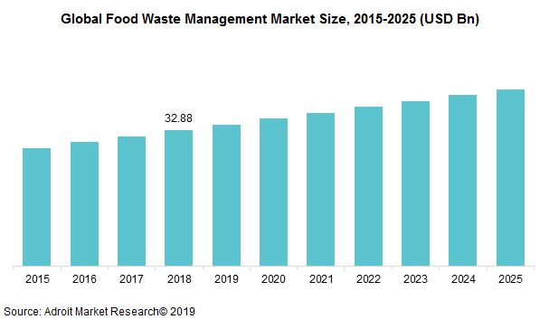 Global Food Waste Management Market Size, 2015-2025 (USD Bn)