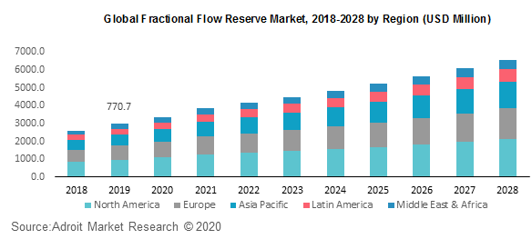Global Fractional Flow Reserve Market 2018-2028 by Region