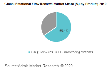Global Fractional Flow Reserve Market Share by Product 2019