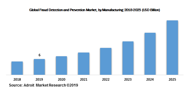 Global Fraud Detection and Prevention Market, by Manufacturing 2018-2025 (USD Billion)