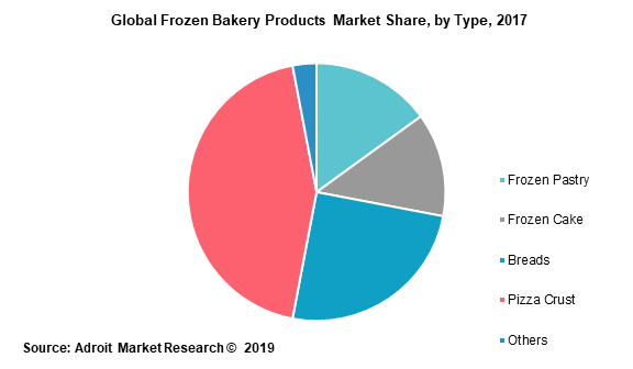 Global Frozen Bakery Products Market Share by Type 2017