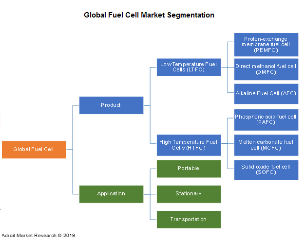 Fuel Cell Market 2019 Size, Share & Trends   Growth
