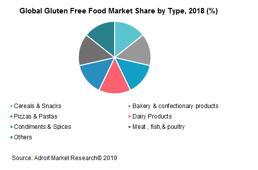 Global Gluten Free Food Market Share by Type, 2018 (%)