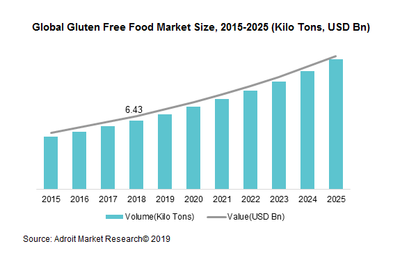 Global Gluten Free Food Market Size, 2015-2025 (Kilo Tons, USD Bn)