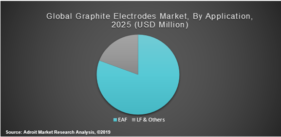 Global Graphite Electrodes Market By Application 2025 (USD Million)