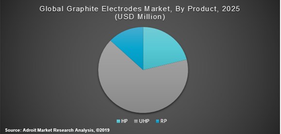 Global Graphite Electrodes Market By Product 2025 (USD Million)