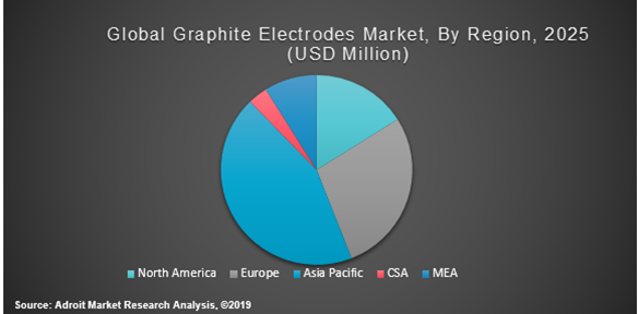 Global Graphite Electrodes Market By Region 2025 (USD Million)