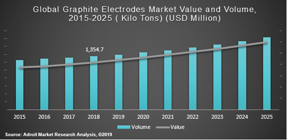 Global Graphite Electrodes Market Value and Volume 2015-2025 (kilo Tons) (USD Million)