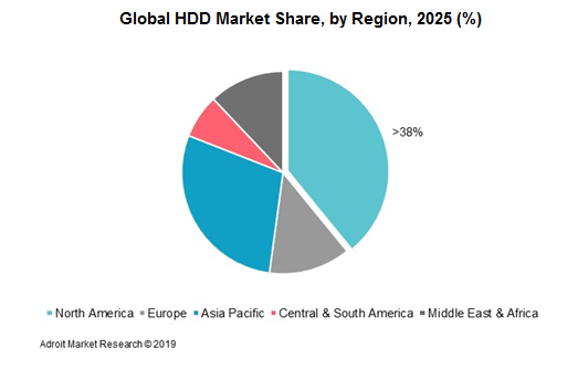 Global HDD Market Share, by Region, 2025 (%)