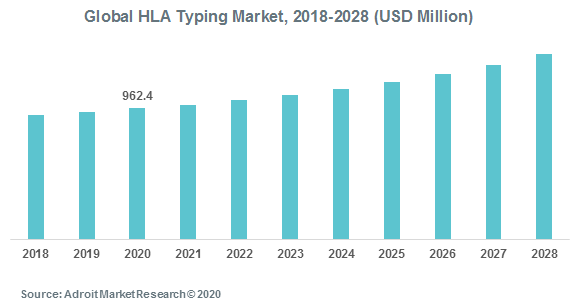 Global HLA Typing Market 2018-2028