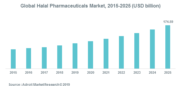 Global Halal Pharmaceuticals Market, 2015-2025 (USD billion)