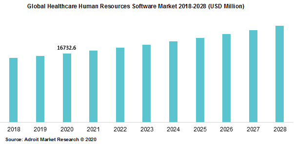 Global Healthcare Human Resources Software Market 2018-2028