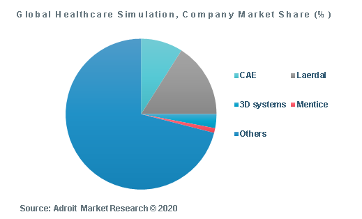 Global Healthcare Simulation, Company Market Share (%)