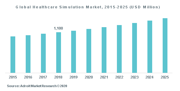 Global Healthcare Simulation Market, 2015-2025 (USD Million)
