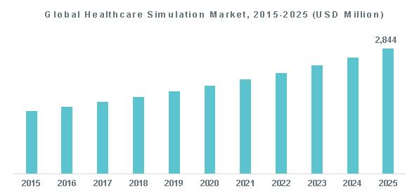 Global Healthcare Simulation Market, 2015-2025