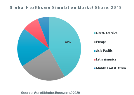 Global Healthcare Simulation Market Share, 2018