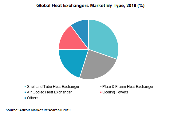 Global Heat Exchangers Market By Type, 2018 (%)