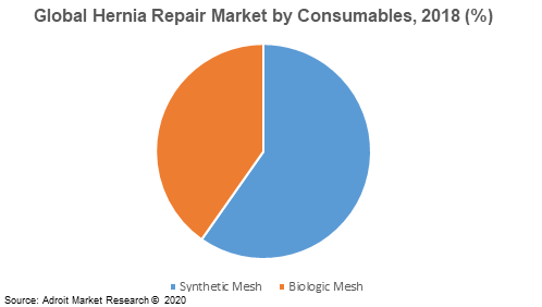 Global Hernia Repair Market by Consumables, 2018 (%)