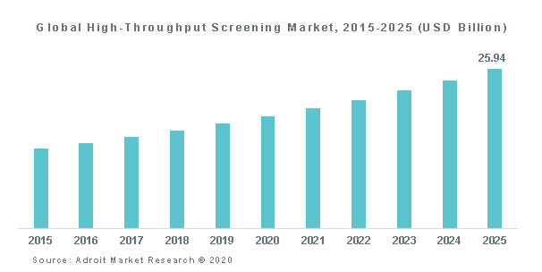 Global High-Throughput Screening Market, 2015-2025 (USD Billion)