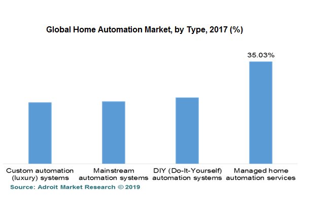 Global Home Automation Market, by Type, 2017 (%)