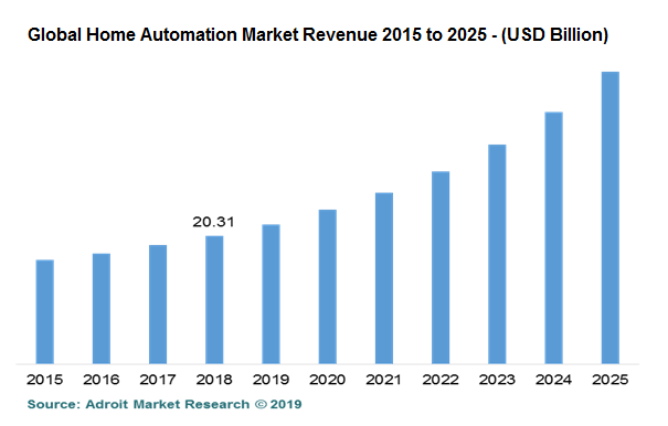 Global Home Automation Market Revenue 2015 to 2025 - (USD Billion)