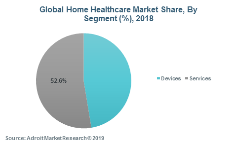 Global Home Healthcare Market Share, By Segment (%), 2018