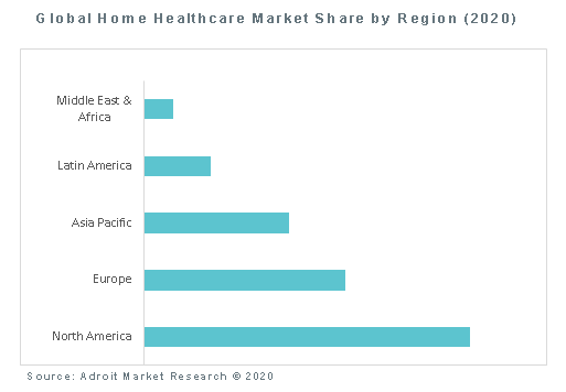 Global Home Healthcare Market Share by Region (2020)