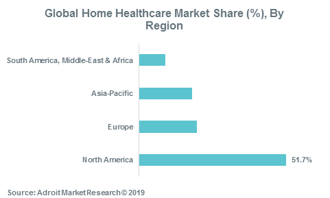 Global Home Healthcare Market Share (%), By Region