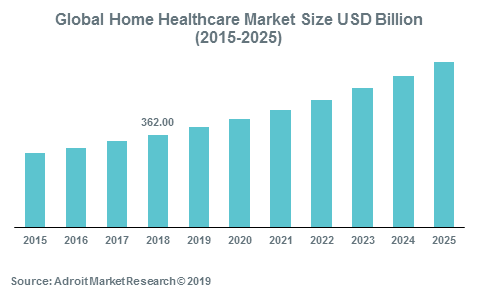 Global Home Healthcare Market Size USD Billion (2015-2025)