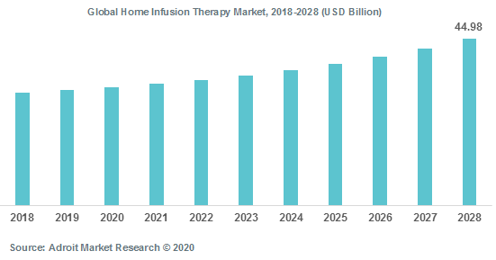 Global Home Infusion Therapy Market 2018-2028