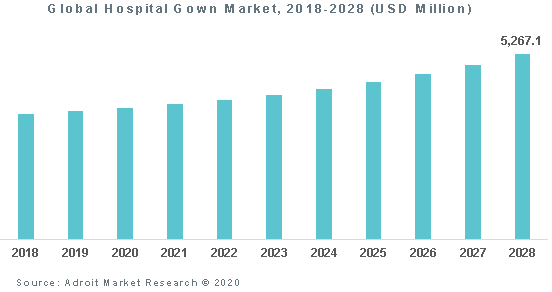 Global Hospital Gown Market 2018-2028