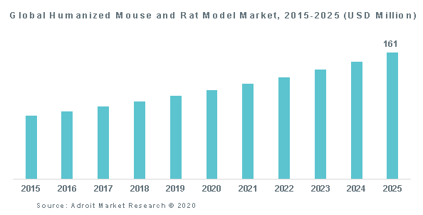 Global Humanized Mouse and Rat Model Market, 2015-2025 (USD Million)
